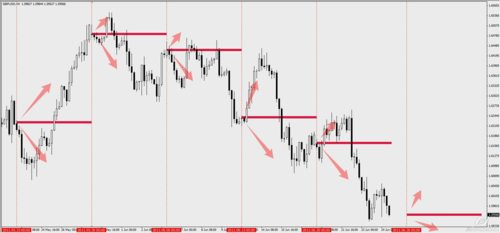 Action forex bias